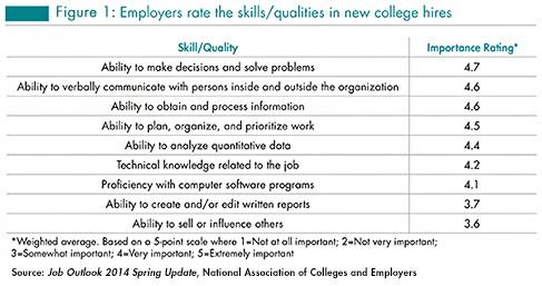 NACE 2014 Most-Valued Skills