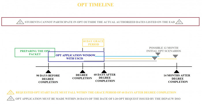 Image depicting the OPT application and completion timeline