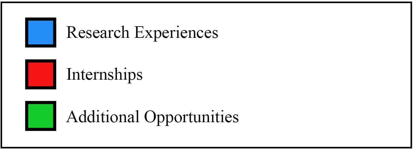 Practum experiences resources legend