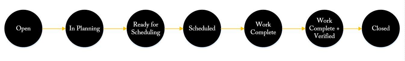 Work Order Status Flow Chart